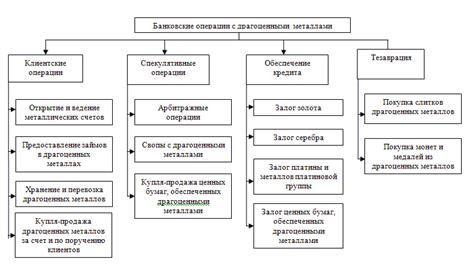 Классификация операций коммерческих банков