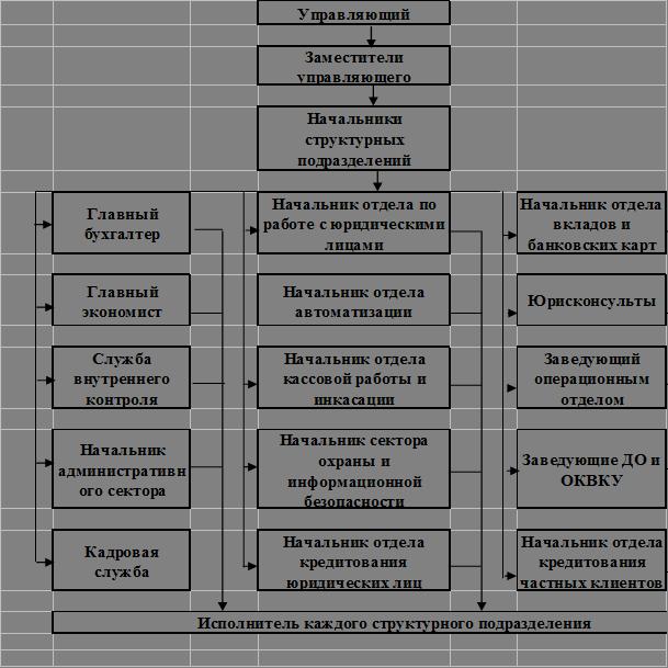 Схема 1. Структура управления